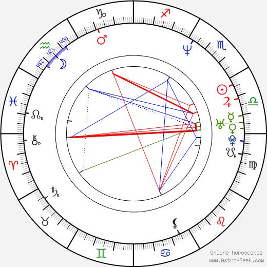 Seth Gecko birth chart, Seth Gecko astro natal horoscope, astrology