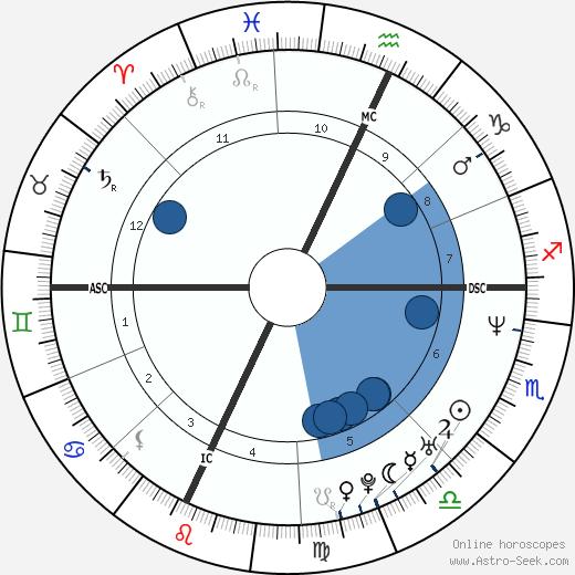 Sevanne Martin wikipedia, horoscope, astrology, instagram