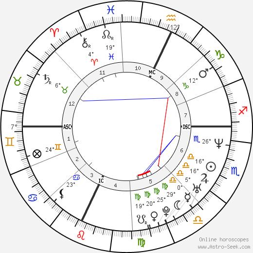 Sevanne Martin birth chart, biography, wikipedia 2020, 2021