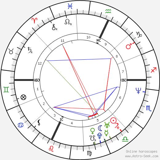Sevanne Martin birth chart, Sevanne Martin astro natal horoscope, astrology