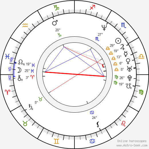 Spike Jonze birth chart, biography, wikipedia 2019, 2020
