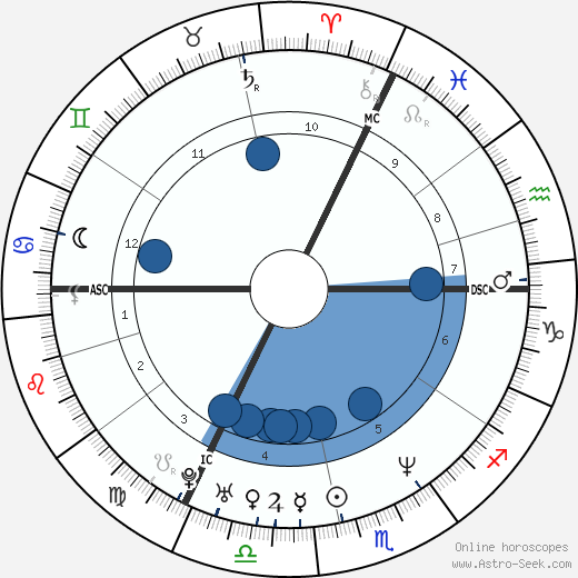 Stanislav Gross wikipedia, horoscope, astrology, instagram