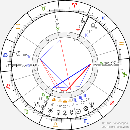 Stanislav Gross birth chart, biography, wikipedia 2019, 2020