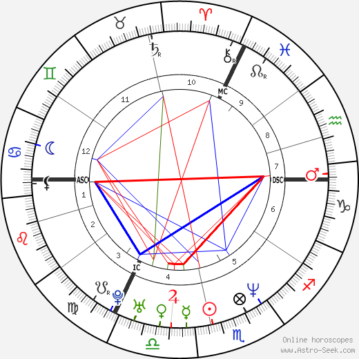 Stanislav Gross birth chart, Stanislav Gross astro natal horoscope, astrology