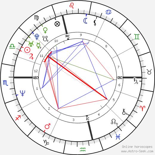 Stephane Delabriere день рождения гороскоп, Stephane Delabriere Натальная карта онлайн