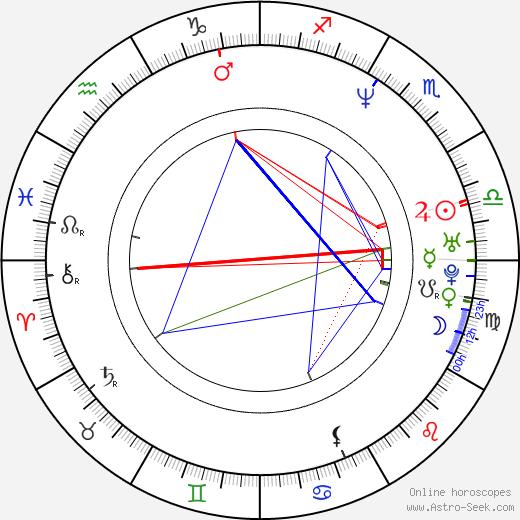 Susanna Griso birth chart, Susanna Griso astro natal horoscope, astrology