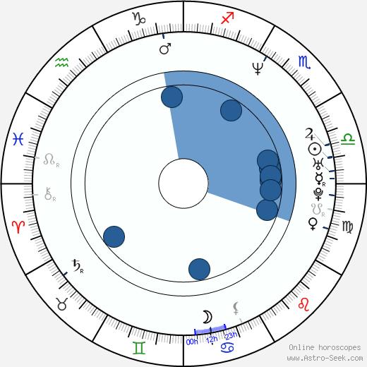 Tetsuya Ogawa wikipedia, horoscope, astrology, instagram