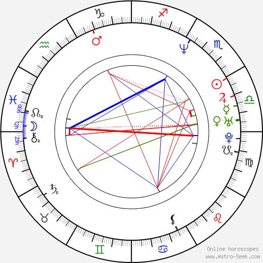 Todd Traina birth chart, Todd Traina astro natal horoscope, astrology