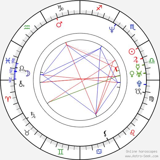 Tomasz Preniasz-Struś birth chart, Tomasz Preniasz-Struś astro natal horoscope, astrology