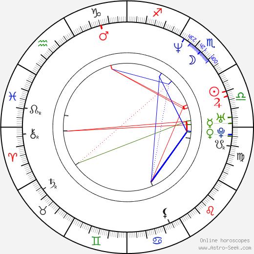 Tushka Bergen birth chart, Tushka Bergen astro natal horoscope, astrology