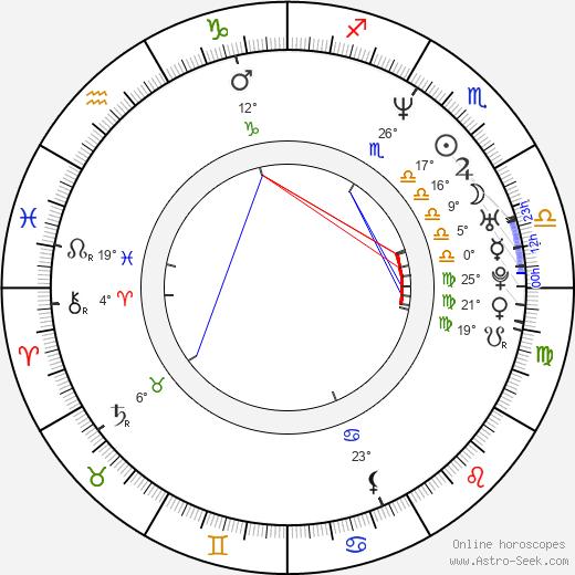 Wendi McLendon-Covey birth chart, biography, wikipedia 2019, 2020