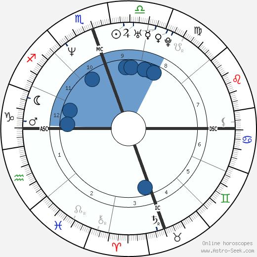 Wendy Wilson wikipedia, horoscope, astrology, instagram
