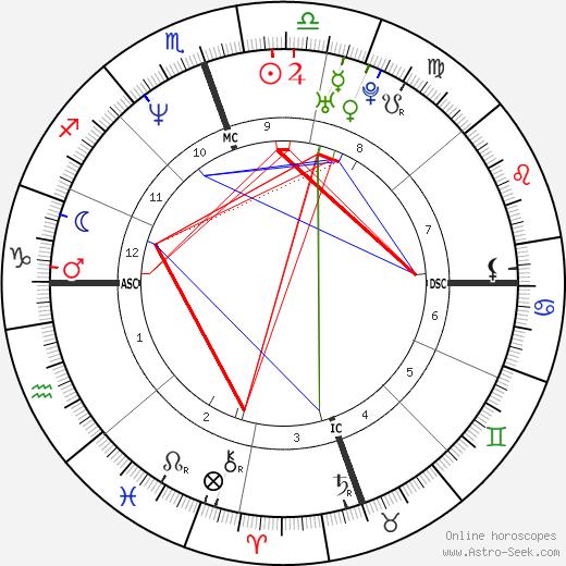Wendy Wilson tema natale, oroscopo, Wendy Wilson oroscopi gratuiti, astrologia
