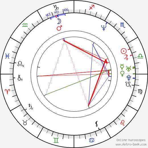 Wood Harris astro natal birth chart, Wood Harris horoscope, astrology