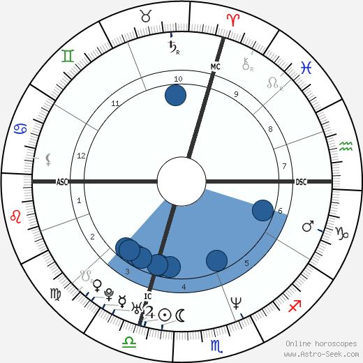 Yuri Chechi wikipedia, horoscope, astrology, instagram