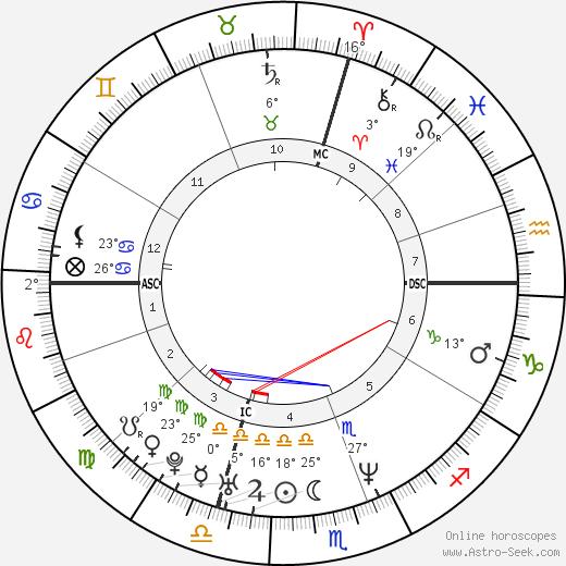 Yuri Chechi birth chart, biography, wikipedia 2019, 2020