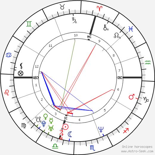 Yuri Chechi birth chart, Yuri Chechi astro natal horoscope, astrology