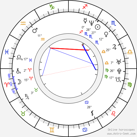 Aleksi Mäkelä birth chart, biography, wikipedia 2018, 2019
