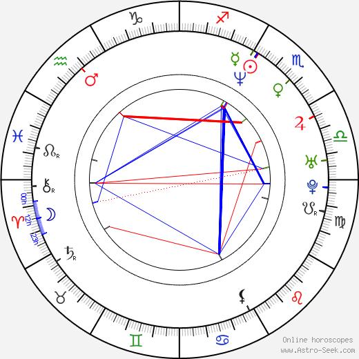 Aleksi Mäkelä astro natal birth chart, Aleksi Mäkelä horoscope, astrology