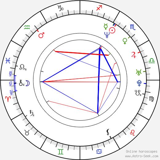 Ana Álvarez день рождения гороскоп, Ana Álvarez Натальная карта онлайн