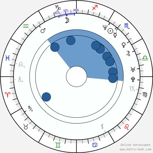 Ayaan Hirsí Alí - Magan wikipedia, horoscope, astrology, instagram