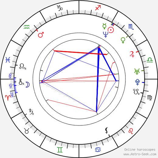 Benji Wilhoite birth chart, Benji Wilhoite astro natal horoscope, astrology