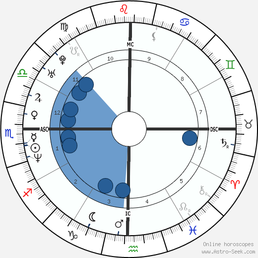 Bertin Nahum wikipedia, horoscope, astrology, instagram
