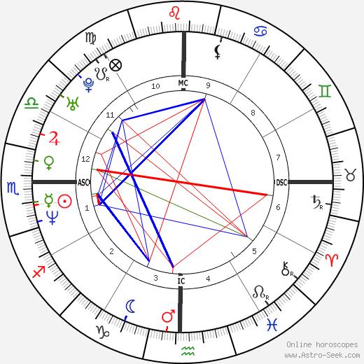 Bertin Nahum tema natale, oroscopo, Bertin Nahum oroscopi gratuiti, astrologia