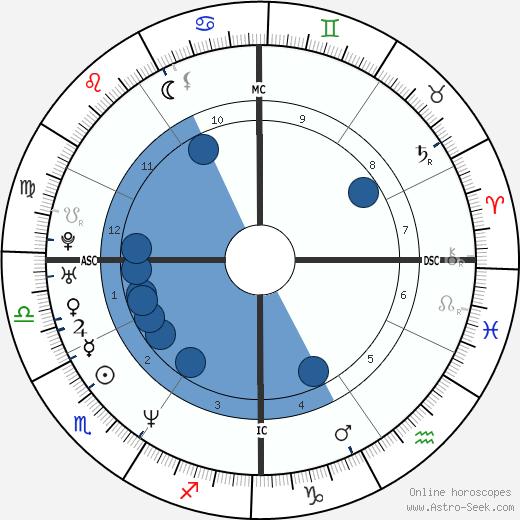Britt Ann Larsen wikipedia, horoscope, astrology, instagram