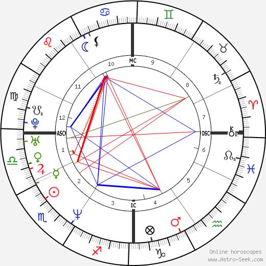 Britt Ann Larsen день рождения гороскоп, Britt Ann Larsen Натальная карта онлайн