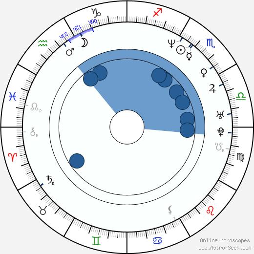 Butch Walker wikipedia, horoscope, astrology, instagram