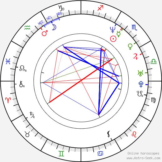 Бутч Уокер Butch Walker день рождения гороскоп, Butch Walker Натальная карта онлайн