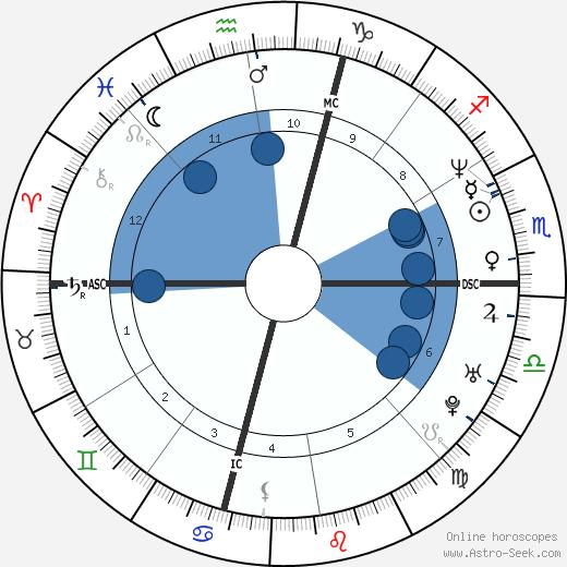 Carol Damon wikipedia, horoscope, astrology, instagram