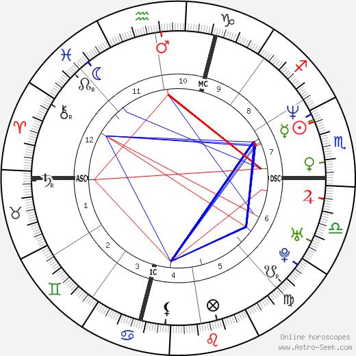 Carol Damon birth chart, Carol Damon astro natal horoscope, astrology