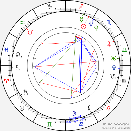 Chin Han birth chart, Chin Han astro natal horoscope, astrology
