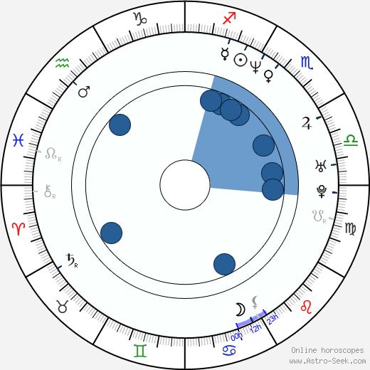 Dale Carter wikipedia, horoscope, astrology, instagram