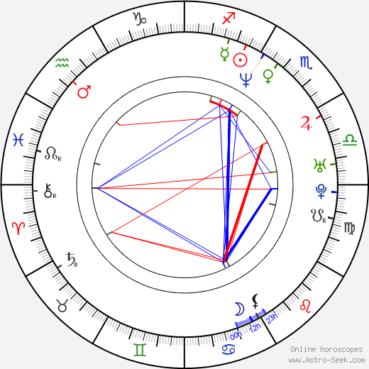 Dale Carter birth chart, Dale Carter astro natal horoscope, astrology