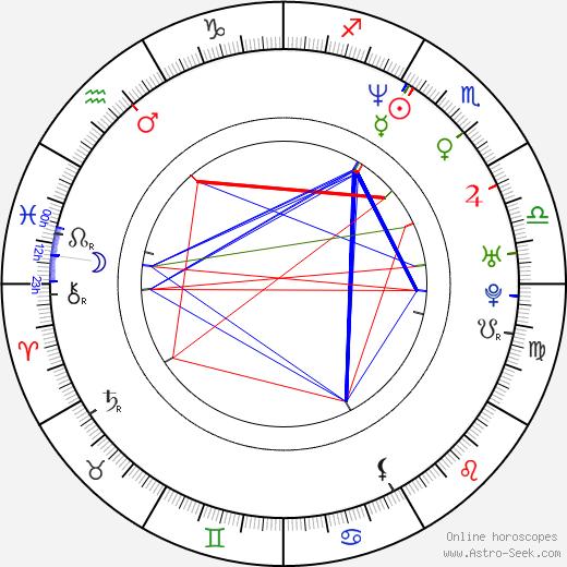 Dan Bakkedahl birth chart, Dan Bakkedahl astro natal horoscope, astrology