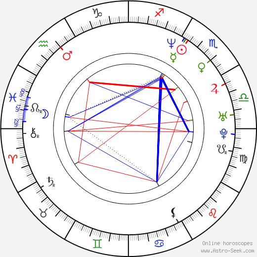 Daphne Rubin-Vega birth chart, Daphne Rubin-Vega astro natal horoscope, astrology