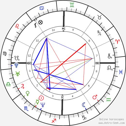 David Lindsay-Abaire tema natale, oroscopo, David Lindsay-Abaire oroscopi gratuiti, astrologia