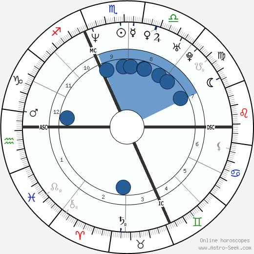 Diana Bianchedi wikipedia, horoscope, astrology, instagram