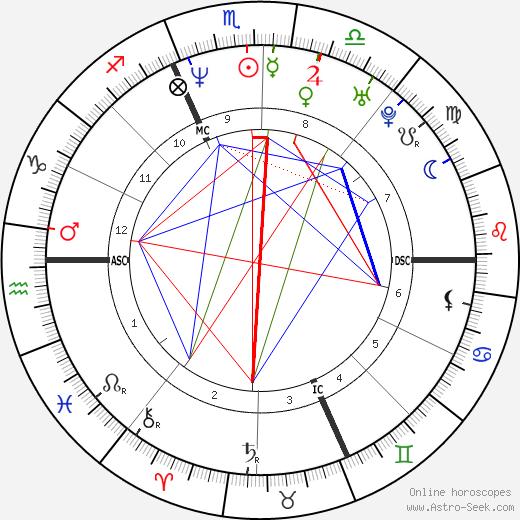 Diana Bianchedi tema natale, oroscopo, Diana Bianchedi oroscopi gratuiti, astrologia