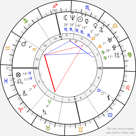 Ellen Pompeo birth chart, biography, wikipedia 2019, 2020