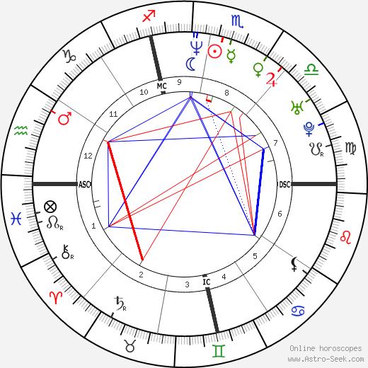 Эллен Помпео Ellen Pompeo день рождения гороскоп, Ellen Pompeo Натальная карта онлайн