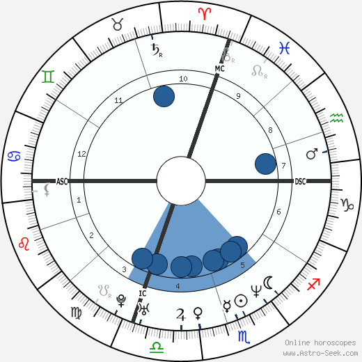 Evgenia Peretz wikipedia, horoscope, astrology, instagram
