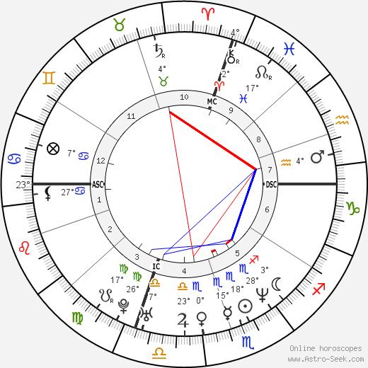 Evgenia Peretz birth chart, biography, wikipedia 2020, 2021
