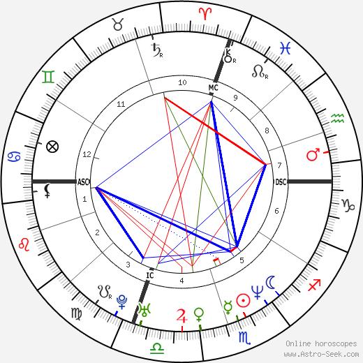 Evgenia Peretz birth chart, Evgenia Peretz astro natal horoscope, astrology