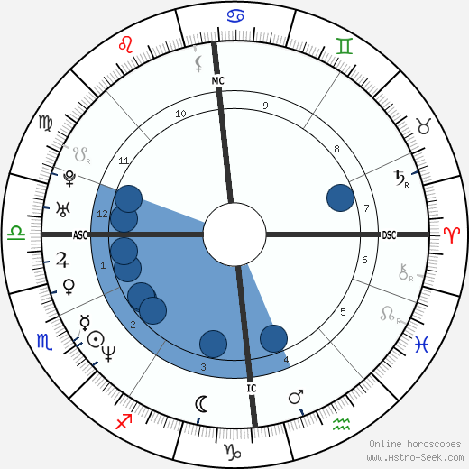 Gerard Butler horoscope, astrology, sign, zodiac, date of birth, instagram