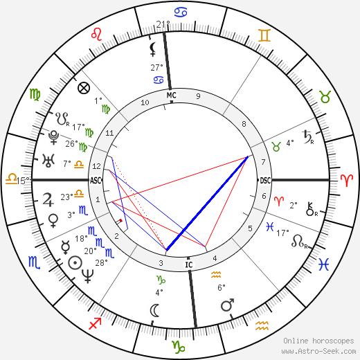 Gerard Butler birth chart, biography, wikipedia 2019, 2020