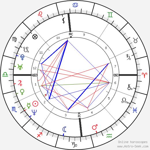Gerard Butler astro natal birth chart, Gerard Butler horoscope, astrology